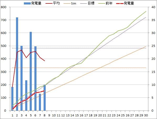 20140908graph.png
