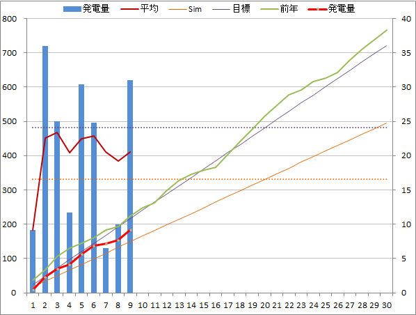 20140909graph.png