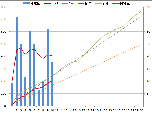 20140910graph.png