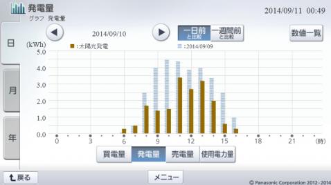 20140910hemsgraph.png