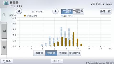 20140911hemsgraph.png