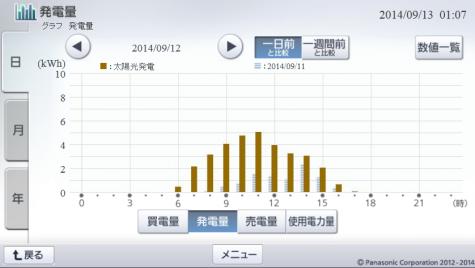 20140912hemsgraph.png