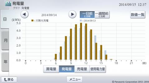 20140914hemsgraph.png