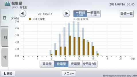 20140915hemsgraph.png
