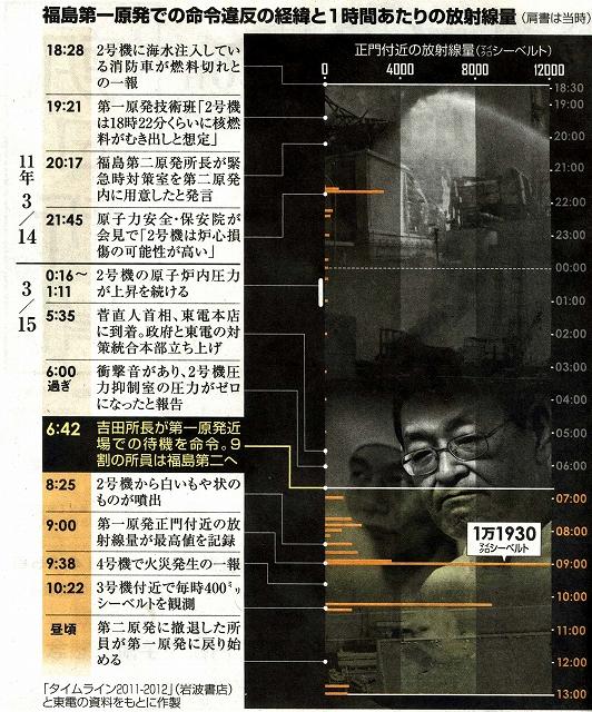 20140521原発事故現場について3