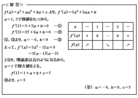 例題80 微分(Ⅱ) 極値 解答