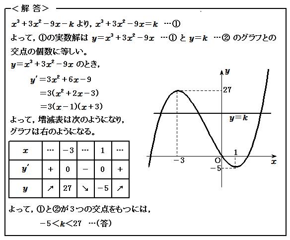 例題81 微分(Ⅱ) 方程式の実数解 解答