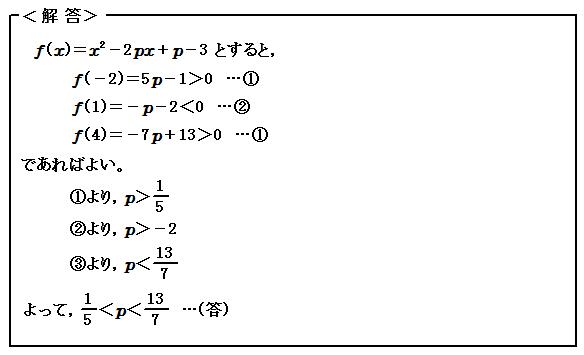 関数 2次方程式の解の範囲 演習24 解答