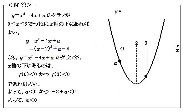 例題23 関数 グラフを用いて不等式を解く 解答