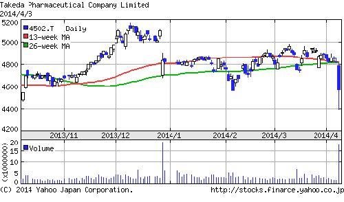 NISAで一番人気の銘柄「武田薬品工業」が株価大暴落!