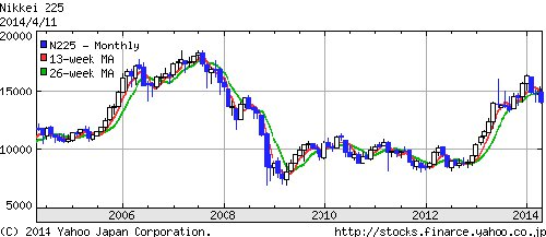 株価の史上最高値っていくら?