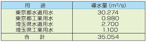 武蔵水路用途①