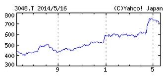 2014年5月19日ビックカメラの株価