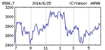 201406リコーリース株式会社の株価