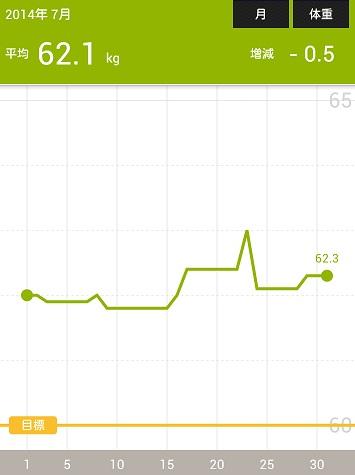 2014-07-31-11-54-30体重