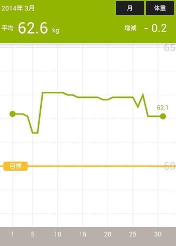 体重の記録201403