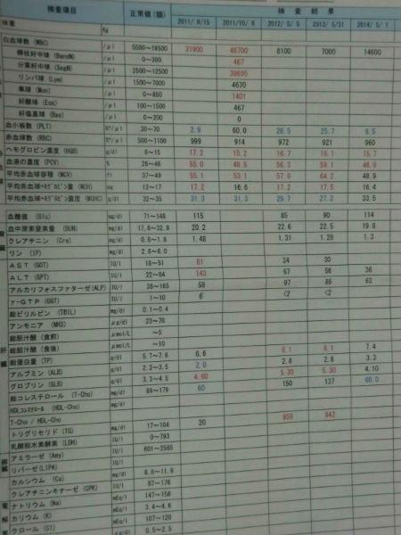 平成26年5月1日病院へ行く(血液検査)