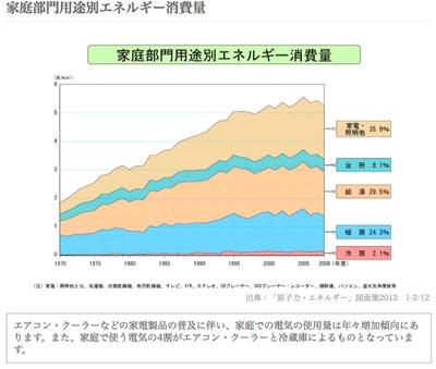 エネグラフ