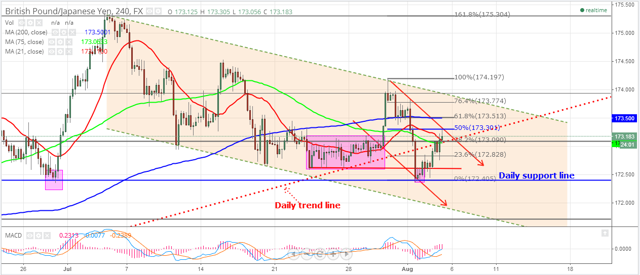 gbpjpy0805.png