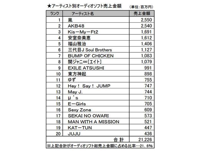 cd2014_ranking_artist.jpg