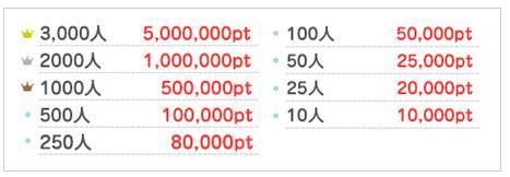 げん玉キャンペーン0621