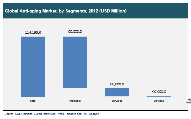 global-anti-aging-market-by-segments-2012.png