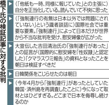 橋下氏の朝日検証記事に対する批判
