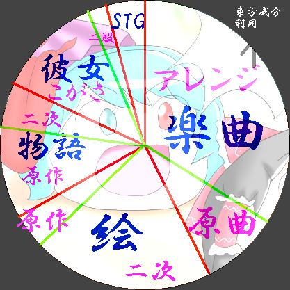 東方成分グラフ