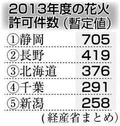 2014-08-hanabi01