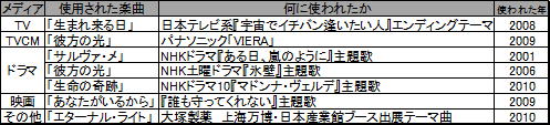 【少年合唱団】リベラ年表