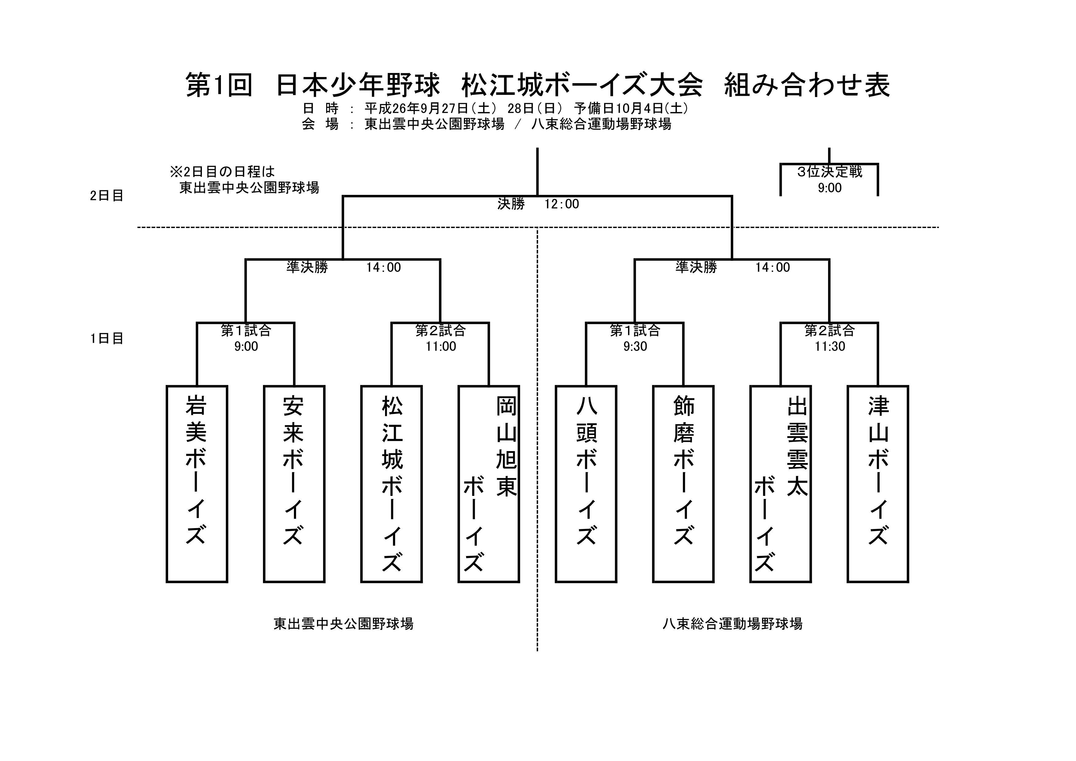 松江城ボーイズ大会_組み合わせ