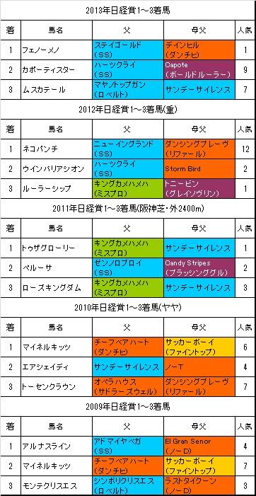 日経賞過去5年