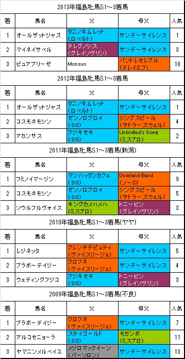 福島牝馬ステークス過去5年