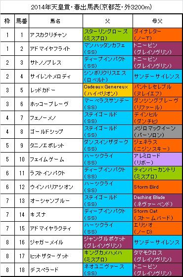 天皇賞(春)2014出馬表