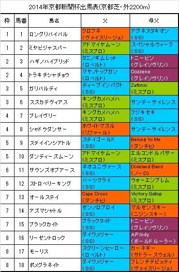 京都新聞杯出馬表