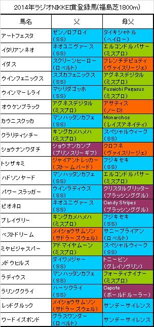 ラジオNIKKEI賞出走予定馬