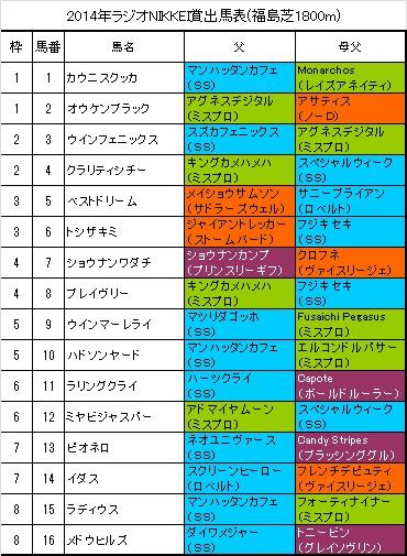 ラジオNIKKEI賞2014出馬表
