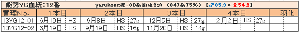幼虫管理表13YG12