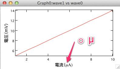 igor-グラフ