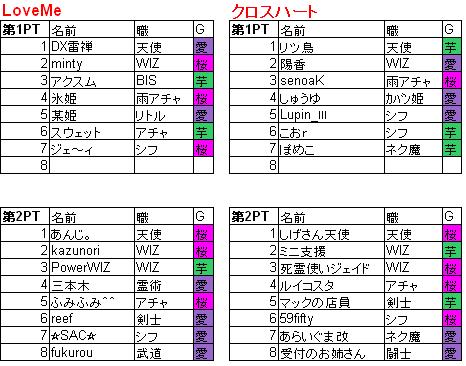 0504_交流戦PT構成_レベル無