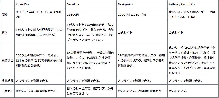 遺伝子検査サービス比較