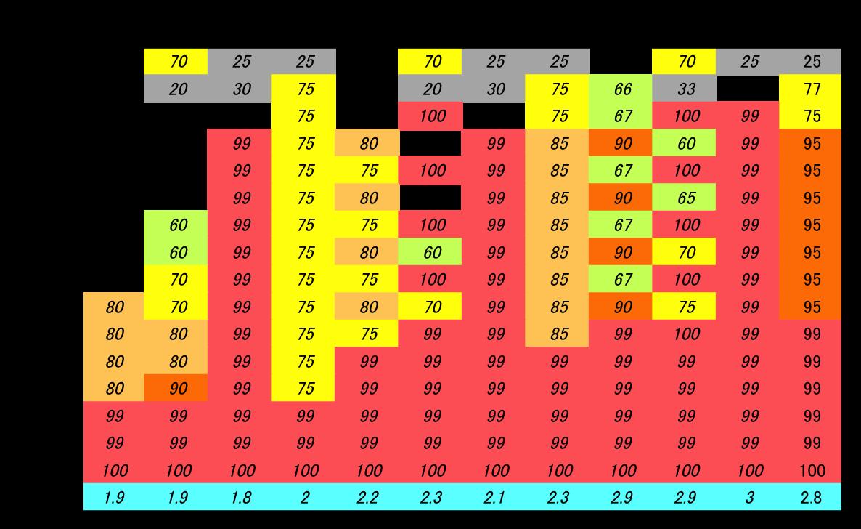 ンゴロポポス継続率テーブル1