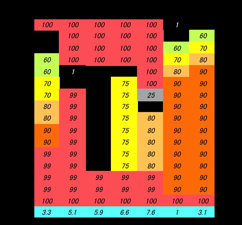 ンゴロポポス継続率テーブル2