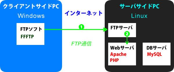 FTPサーバの仕組み