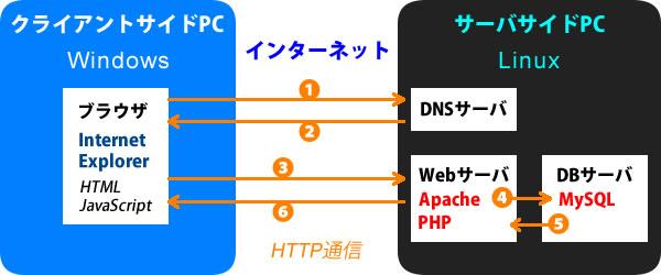 webサーバの仕組み