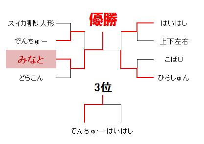 第2回新春ぽけてく杯決勝トーナメント結果