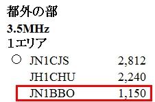 13_東京CWコンテスト結果