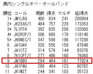 14_オール埼玉コンテスト結果