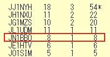 14_ALL JA0 21-28コンテスト結果