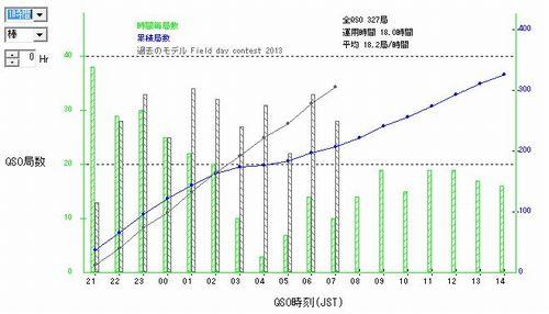 14FD_QSOレートグラフ相対時間軸1